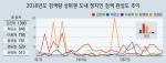 정치인 검색순위 김진태 > 최문순 > 이광재