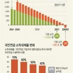 """""""국민연금 현행 유지땐 2057년 고갈…보험료율 11∼13.5%로 올려야"""""""