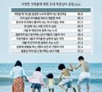 """미혼남녀 40% """"결혼 않고도 자녀 가질 수 있어"""""""