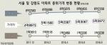 서울·강원 아파트 가격차 최대 5.2배