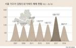 서울 거주자, 강원 주택구매 급감