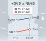 법인사업자 폐업 2년새 33.1% 증가