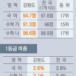 도내 수능성적 평균 미달 국어·수학점수 전국 꼴찌