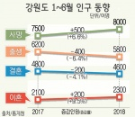 8월 출생아 800명선 붕괴 '역대 최저'
