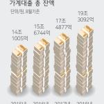 가계대출금 19조원, 1년새 1조8215억원 증가