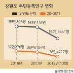 도내 2030인구 1년새 6542명 감소