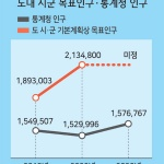 목표인구 213만명 추계인구 153만명