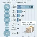 지방세체납 '불명예' 오문철 105억원 1위…김우중도 35억원 안내