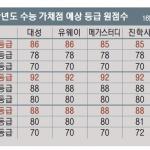 역대 최고수준 '불수능' 국어 1등급 컷 80점대