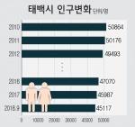 태백시 '인구감소 시계' 빨라졌다