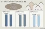 평창지역 주택 30% 외지인 소유 전국최고 수준