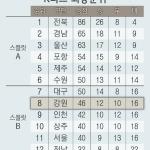 강원FC, K리그 8위로 마무리