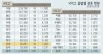 중위권 성적에도 흥행참패, 내년 시즌 과제 '팬심 잡기'