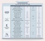 동서고속철 사업비 27억원 반영, 올림픽 사후활용 불발