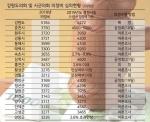 시·군의원 의정비 최고 45% 인상 요구 최종결정 주목