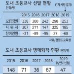 정원 미달·명퇴 급증 '초등교사 수급대란' 재현 우려