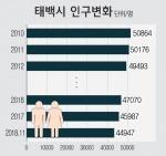 태백시 인구 4만5000명선 붕괴