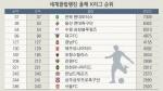 강원FC 올해 마지막주 세계클럽 209위 올라