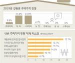 """주택시장 전문가 97.6% """"내년 집값 하락"""""""