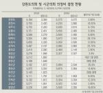 인상률 최소 1.7 ∼ 최대 21.1%, 지역간 형평성 논란
