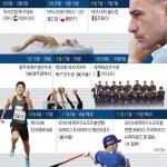2019년 주요 스포츠 이벤트