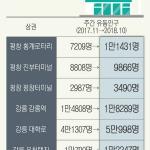 평창· 강릉상권 올림픽 개최 낙수효과
