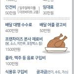 치킨집 2곳 합쳐 월 매출 3000만원 '차·포떼고' 손에 쥐는 돈 480만원