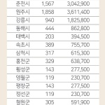 육아기본수당 시군별 부담액 원주 10억8342만원