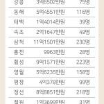 806억원 쓴 일자리사업 단기취업자 양산