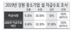 """도내 중소기업 50% """"설 자금사정 곤란"""""""