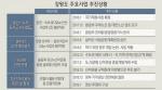 """""""정부 사업추진 의지 있는지 의문"""" 물리적 대응 예고"""