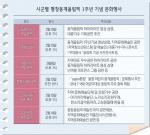 올림픽 비개최 시·군까지 '하나된 열정·평화와 번영'