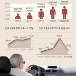 '아슬아슬' 노인운전자 사고 증가, 면허 자진반납은 저조