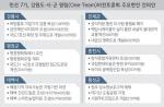 민선7기'강원도 원팀' 실효성 논란