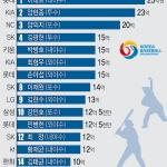 이대호 25억원, 3년 연속 연봉왕