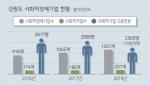 몸집 커진 사회적경제기업 '질적 성장' 시급