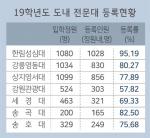새학기 앞둔 전문대 신입생 모시기'비상'