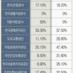 혁신도시 공공기관 지역인재 채용률 10% 불과