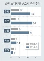 10년새 2배 '변호사 홍수시대' 생존 건 수임경쟁