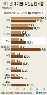 '공기 최악' 5개국에 한국도…석탄발전 비중 나란히 최상위권