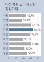 """창업기업 10곳 중 6곳 """"강원 떠날 계획"""""""