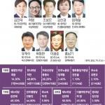 '보수불패 춘천' 김진태 의원 3선·민주당 공천전략 관심