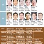 '역대선거 최대 격전지 원주갑·을' 선거준비 광폭행보
