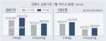가계빚 1년만에 10% 급증, 주택담보대출 주도