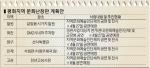 평화지역에 예술인 총출동, 상설문화행사 잇따라