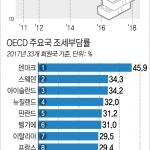 """한국 조세부담률 OECD 33개국 중 7번째로 낮아…""""상승 불가피"""""""