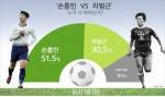 """""""손흥민·차범근, 누가 더 뛰어난가…손흥민 51.5% 우세""""[리얼미터]"""