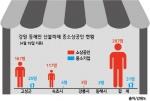 화마가 삼킨 중소상공인 재산 '1009억원'