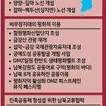 남북 '세번의 만남' 속 평화교류 전진기지 부각
