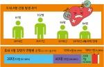 A형간염 급증, 30~40대 공포